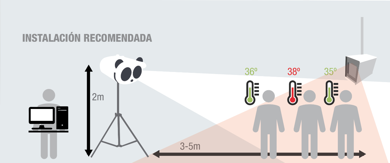 Diagrama de instalación de cámaras termográficas